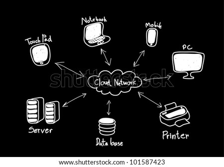 Cloud computing, diagram on a chalkboard - stock photo