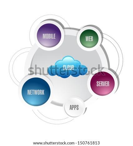 cloud computing network diagram illustration design over white - stock photo