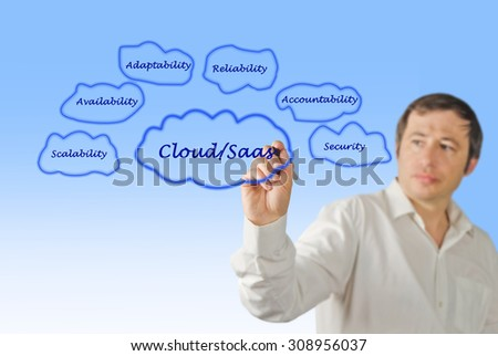 Cloud/Saas - stock photo