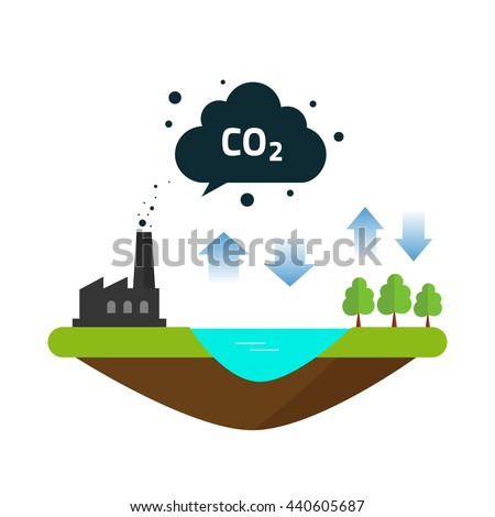 CO2 natural emissions carbon balance cycle between ocean source, plant factory productions and forest. Concept of environmental problem, dioxide pollution issue, climate change illustration image - stock photo