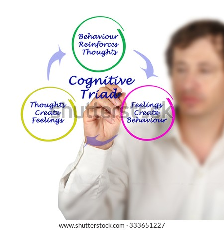 Cognitive Triad - stock photo