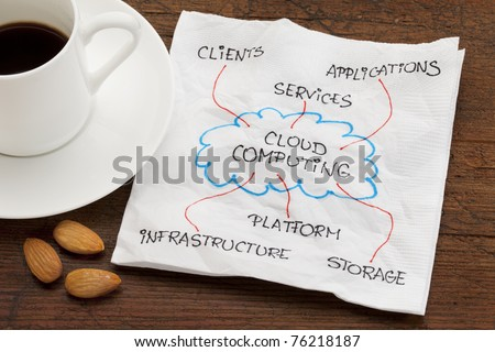 components of cloud computing - napkin doodle on wood table with espresso coffee and almond snack - stock photo