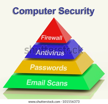 Computer Pyramid Diagram Showing Laptop Internet Safety - stock photo