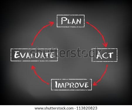 Conceptual diagram written on black chalkboard blackboard. Plan, act, evaluate and improve. Slide template. - stock photo