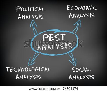 Conceptual hand drawn PEST Analysis flow chart on black chalkboard. Political, Economic, Technological, Social. - stock photo