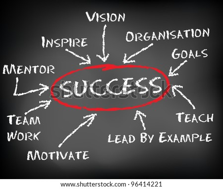 Conceptual hand drawn success flow chart on black chalkboard. Illustration. - stock photo