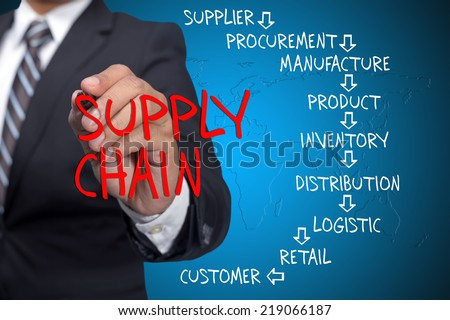 Conceptual Supply Chain flow from supplier to customer written by executive as a background - stock photo