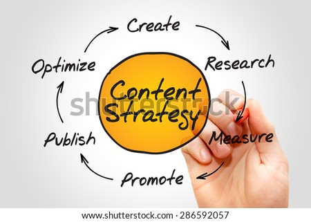 Content Strategy, SEO process circle, business concept - stock photo