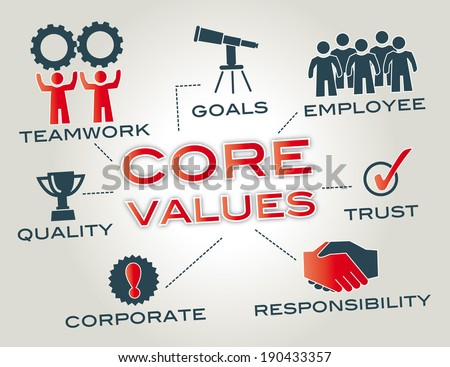 Core values are the fundamental beliefs of a person or organization. Graphic with keywords and icons - stock photo