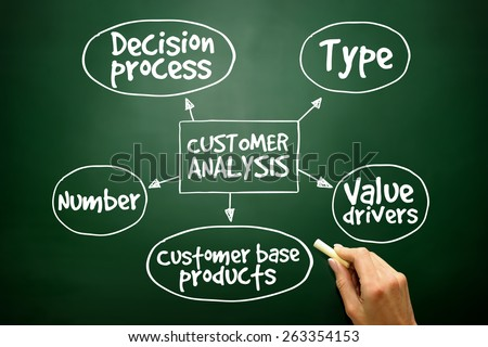 Customer analysis mind map, business concept on blackboard - stock photo