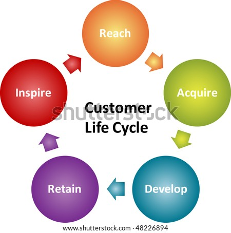 Customer lifecycle business strategy management marketing concept diagram illustration - stock photo
