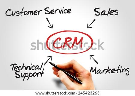 Customer relationship management (CRM) diagram, business concept - stock photo