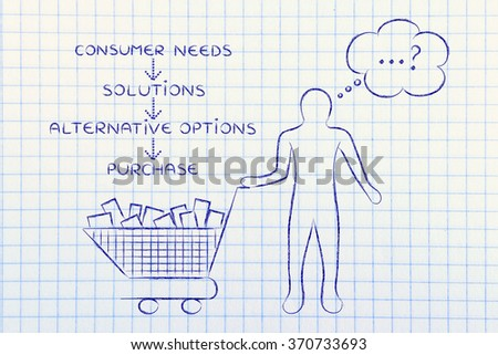 customer with full shopping cart choose which products to buy and list of steps to decide - stock photo