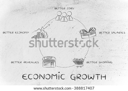 cycle of economic growth: better jobs, better salaries, better shopping, better revenues, better economy - stock photo