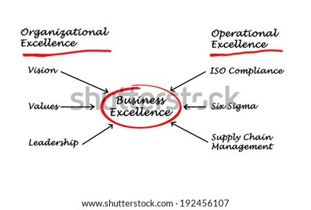 Diagram of business excellence - stock photo