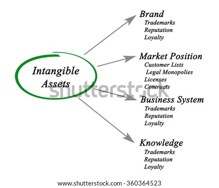 Diagram of Intangible Assets - stock photo