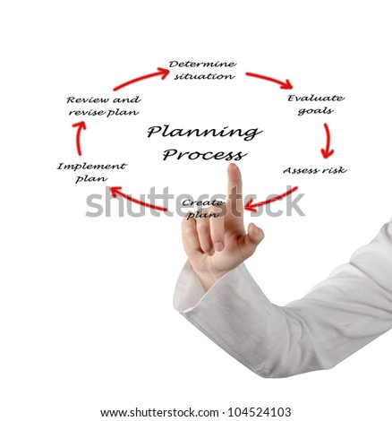 Diagram of planning process - stock photo