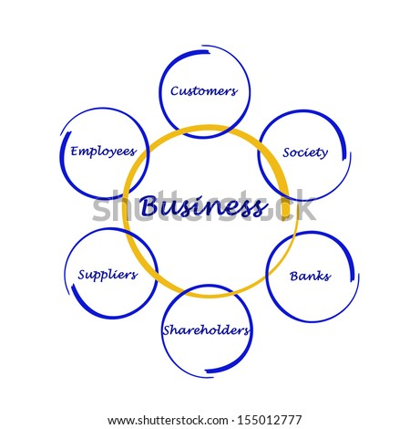 stakeholders influence on business essay