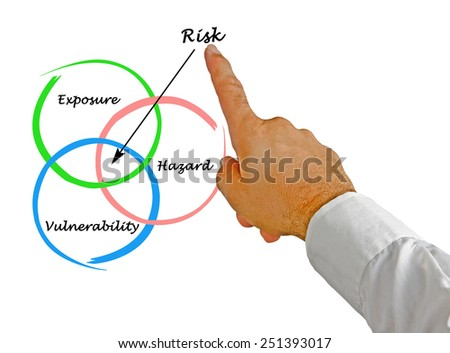 Diagram of risk - stock photo