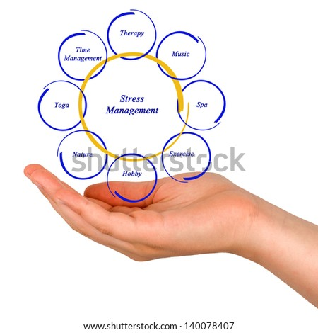 Diagram of stress management - stock photo