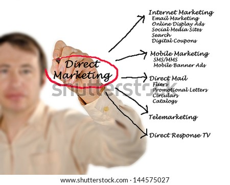 Direct marketing - stock photo