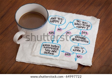 Do you want to be  happy? Flowchart or mind map doodle on white napkin with a cup of coffee on wooden table - stock photo