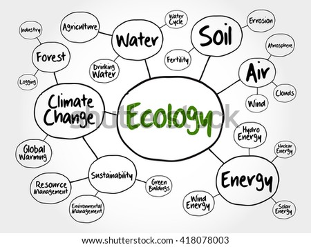 Ecology mind map flowchart concept for presentations and reports - stock photo