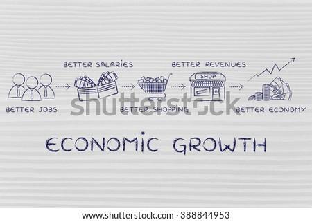 economic growth: better jobs, better salaries, better shopping, better revenues, better economy - stock photo