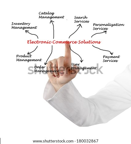 Electronic Commerce Solution  - stock photo