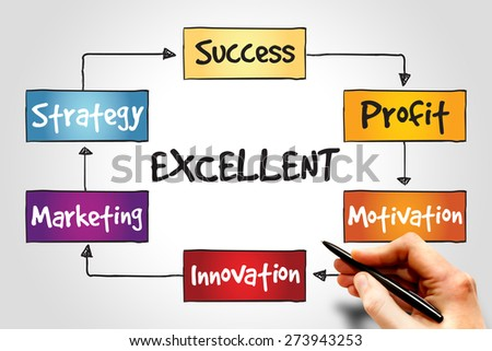Excellent Marketing Strategy process, business concept - stock photo