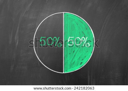 Fifty fifty pie chart concept on blackboard - stock photo