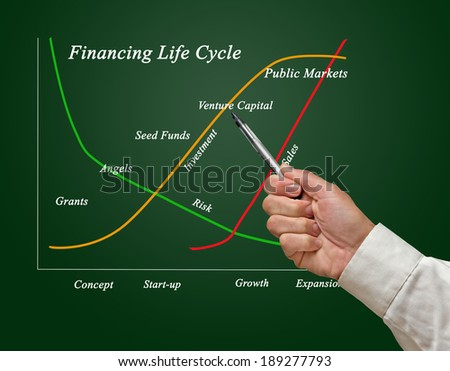 Financing Life Cycle - stock photo