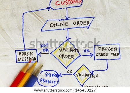 Flowchart validation of an order in the internet. - stock photo