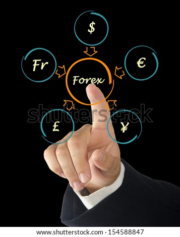 Forex ehow