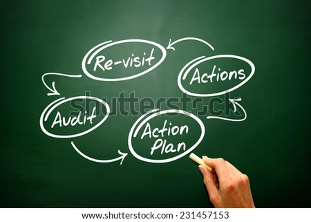 Four steps of the audit process in order to audit a company on blackboard - stock photo