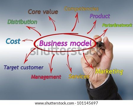 Hand draw business model. - stock photo