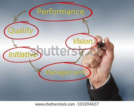 Hand drawing a scheme of development for business moving - stock photo