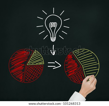 hand drawing concept of good idea or innovation can change percent of market share - stock photo