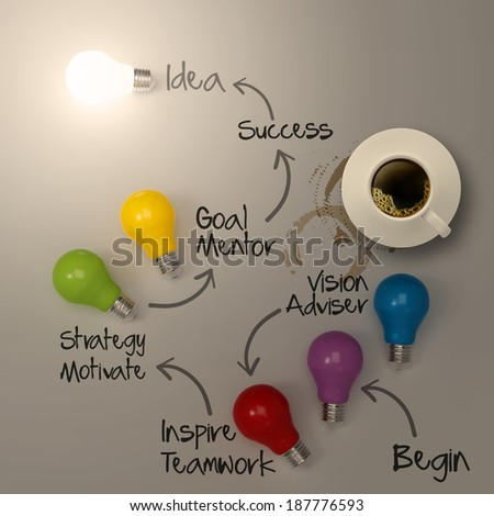 hand drawing lightbulb 3d idea diagram and cup of coffee as success concept  - stock photo