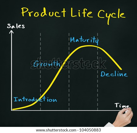 hand drawing product life cycle chart ( marketing concept ) on chalkboard - stock photo