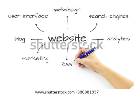 Hand drawing website development wireframe. Website wireframe sketch. Website development project on whiteboard. WEBSITE word cloud, business concept - stock photo
