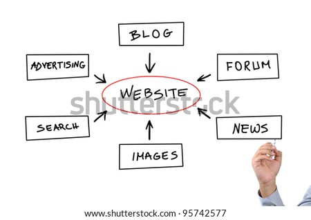 Hand drawing website diagram on virtual whiteboard. - stock photo