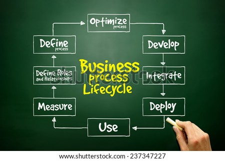 Hand drawn Business Process Lifecycle mind map, business concept on blackboard - stock photo