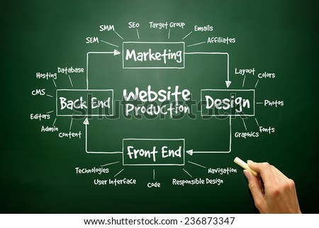 Hand drawn diagram of Website Production process elements for presentations and reports, business concept on blackboard - stock photo