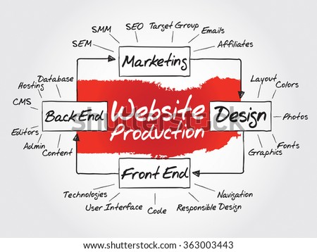 Hand drawn Diagram of website production process elements for presentations and reports, business concept   - stock photo