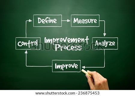 Hand drawn Improvement Process flow chart for presentations and reports, business concept on blackboard - stock photo