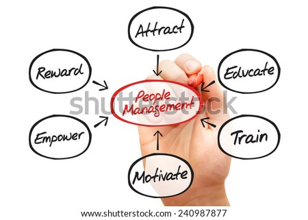 Hand drawn People Management flow chart, business concept - stock photo