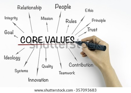 Hand with marker writing core values concept - stock photo