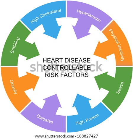 Heart Disease Controllable Risk Factors Circle Concept with great terms such as smoking, hypertension, stress and more. - stock photo