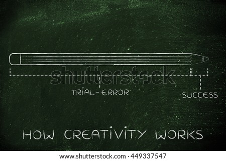 how creativity works: invention process diagram with pencil metaphor, long trial error phase before reaching success - stock photo